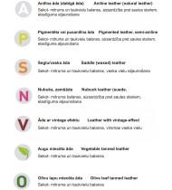 Симболы средств для использования средств в соответсвии с подвидом кожи